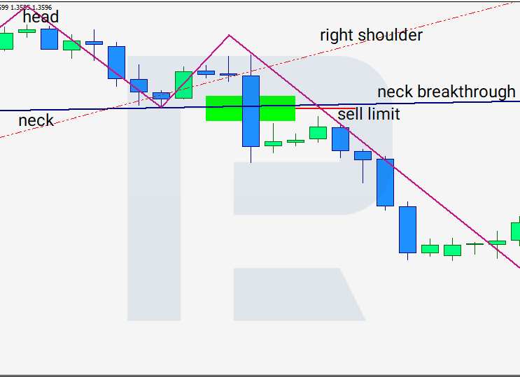 Head and Shoulders pattern - entering a trade