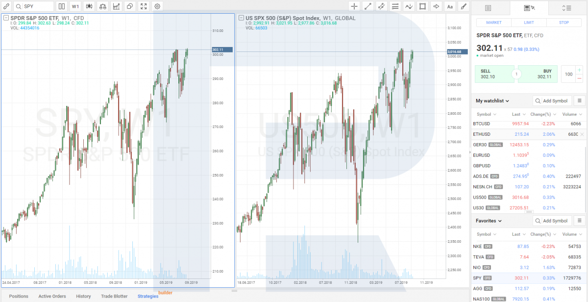 the ETF on the S&P 500 index