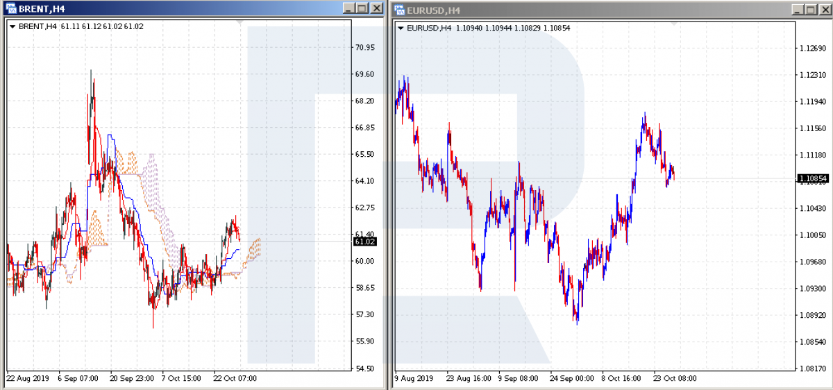 Brent and EUR/USD charts