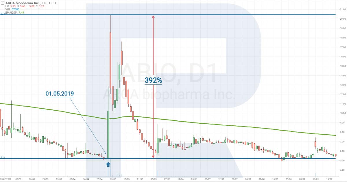 Zapasy ARCA biopharma - R Trader