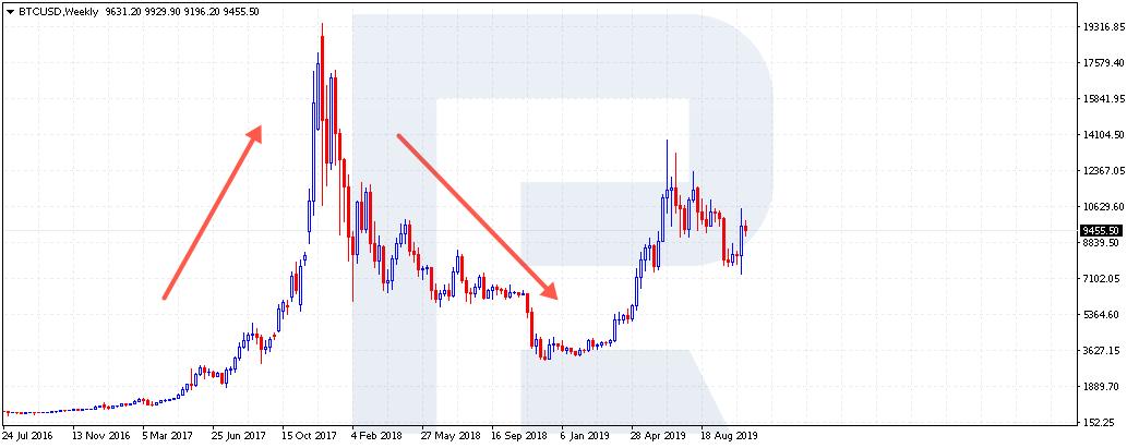 Gráfico BTC / USD