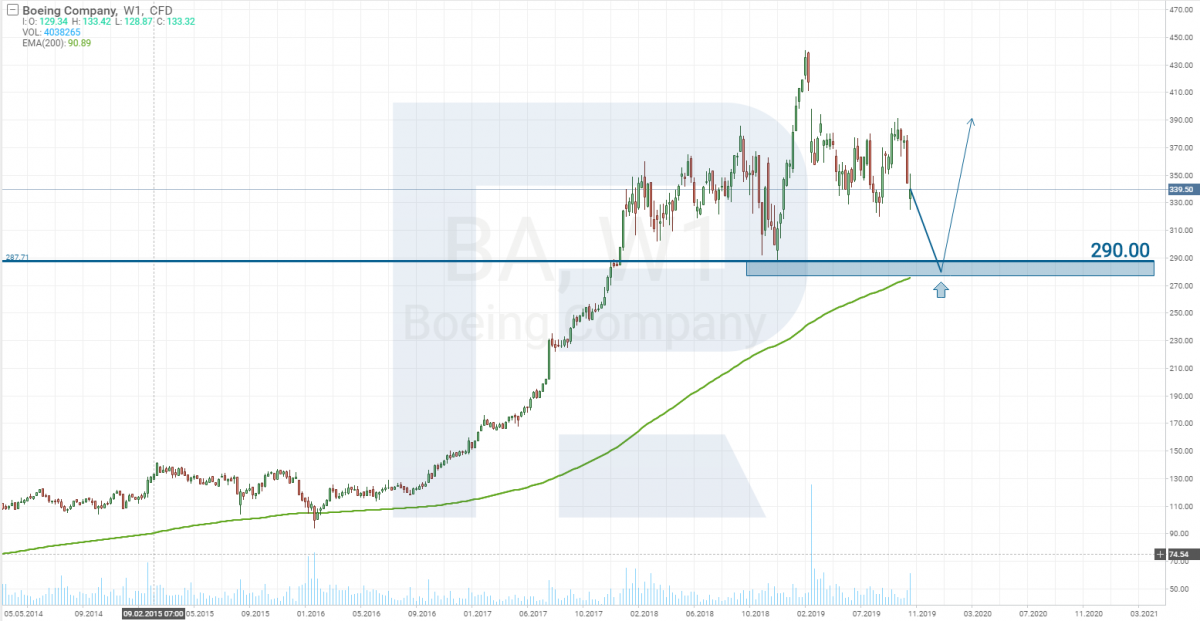 Boeing stocks tech analysis