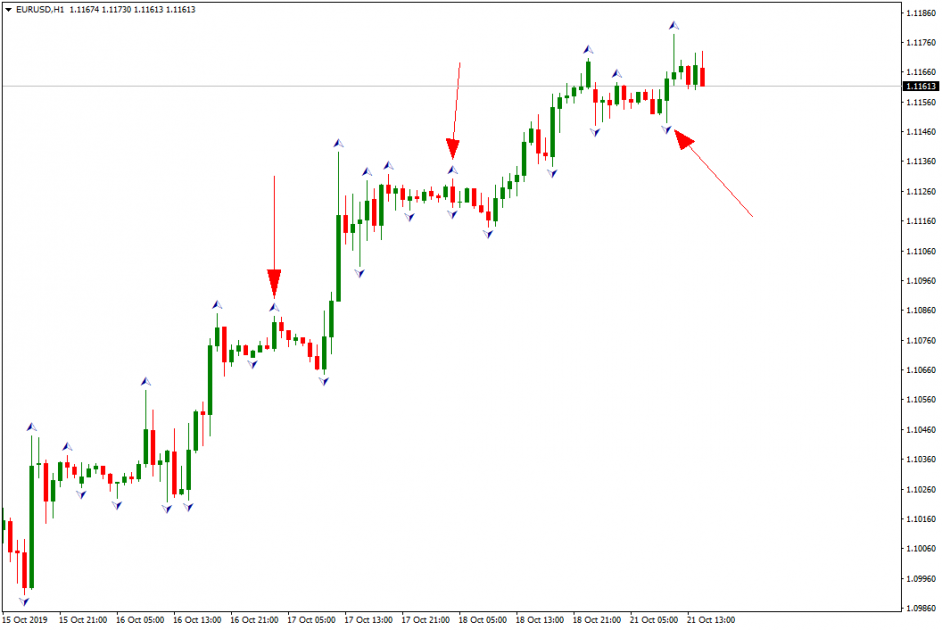 Setting a Trailing Stop with Fractals indicator