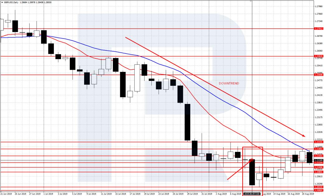 Gráfico GBP / USD