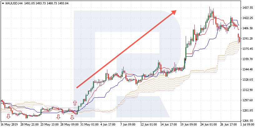 Süstemaatiline kauplemine - Ichimoku bullish trend