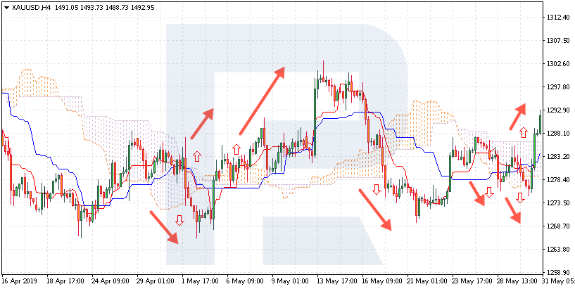 Systematic trading - Ichimoku Flat Trend