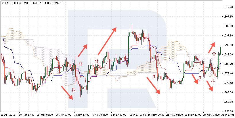 Süstemaatiline kauplemine - Ichimoku Flat Trend