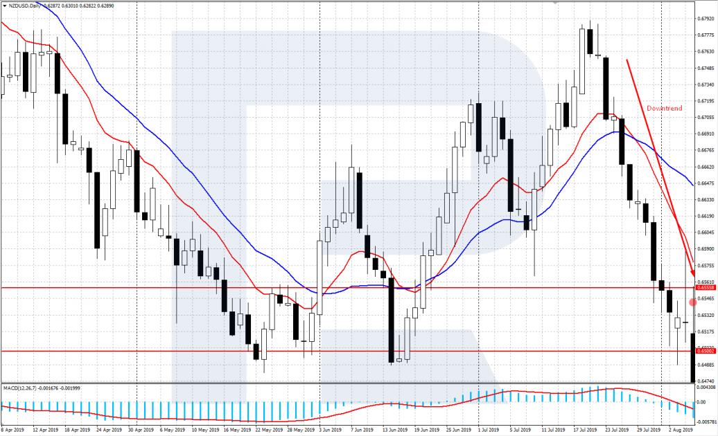 Wykres dnia NZD / USD