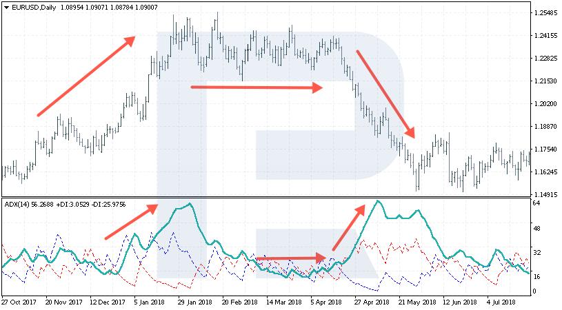 Gráfico EUR / USD com ADX