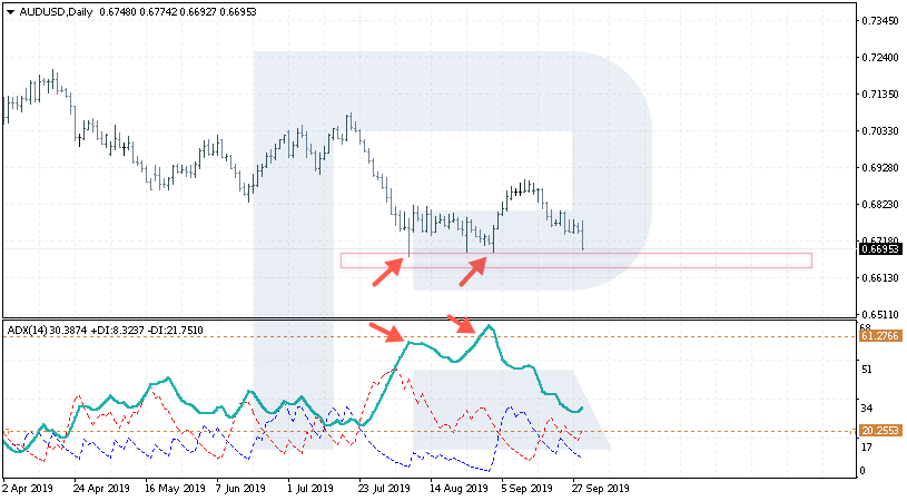 AUD/USD chart with ADX