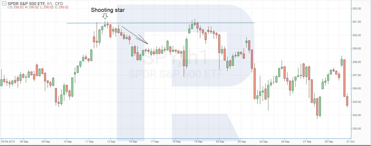 ดัชนี S&P 500