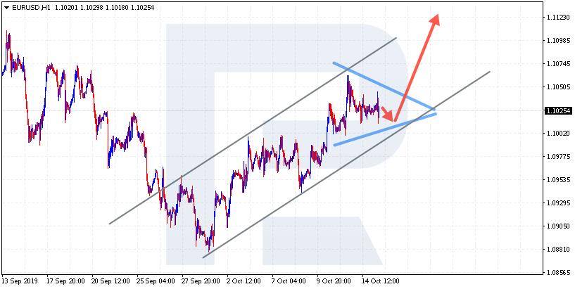 Situatsiooniline kauplemine - EUR / USD H1 kolmnurga muster