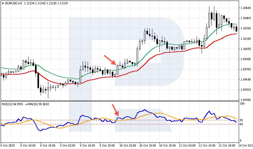 แผนภูมิ EUR / USD
