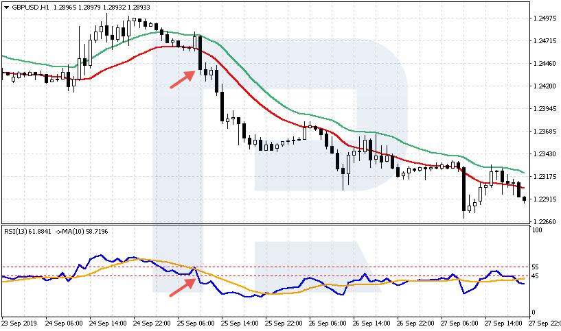 แผนภูมิ GBP / USD