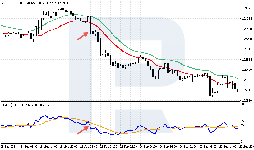 GBP / USD graafik