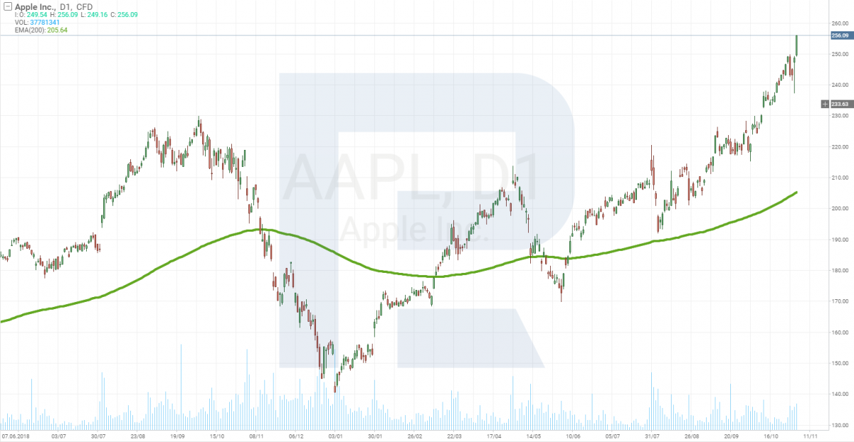 Apple'i (NASDAQ: AAPL) diagramm