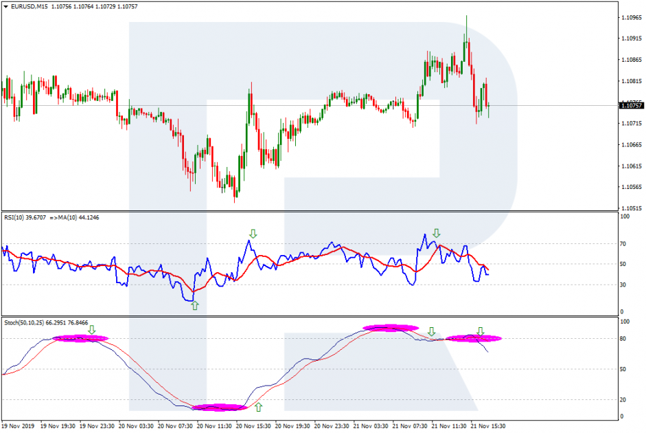 Mixed signals on Forex: Stochastic, RSI