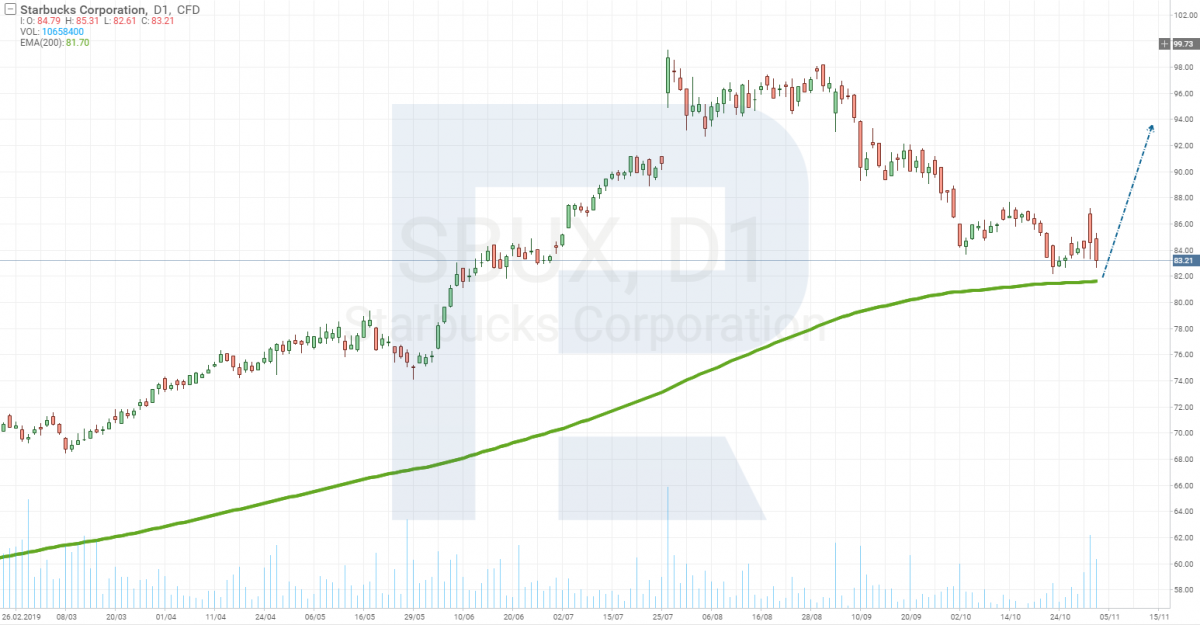 Carta Starbucks (NASDAQ: SBUX)