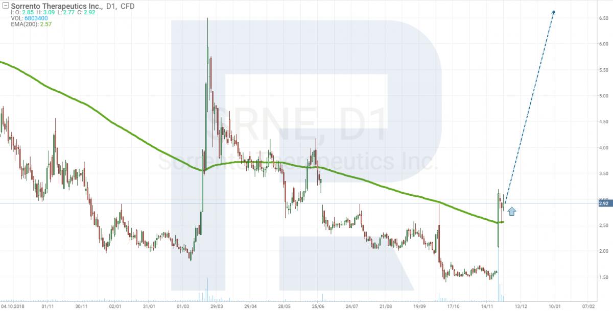 Аналіз цін на акції Sorrento Therapeutics
