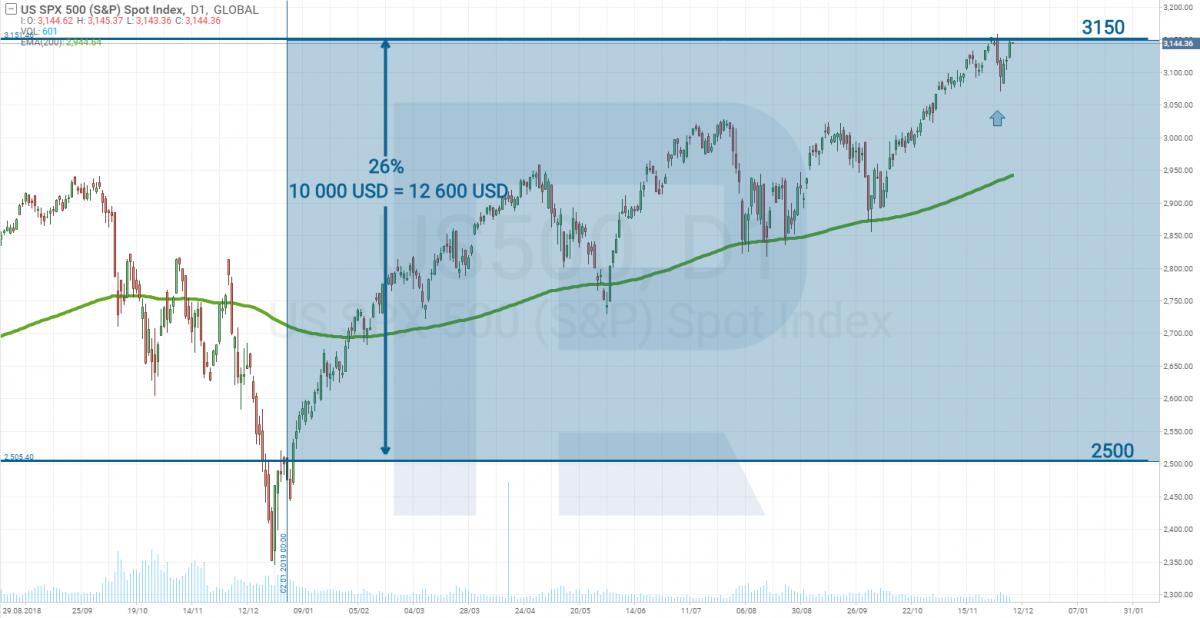 S&P 500 2019 price chart