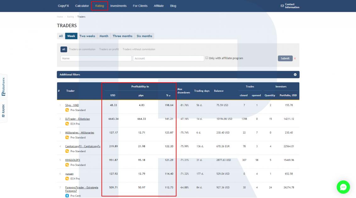 Profitability of trading - CopyFX