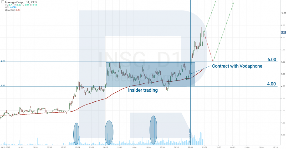 Inseego stock price chart