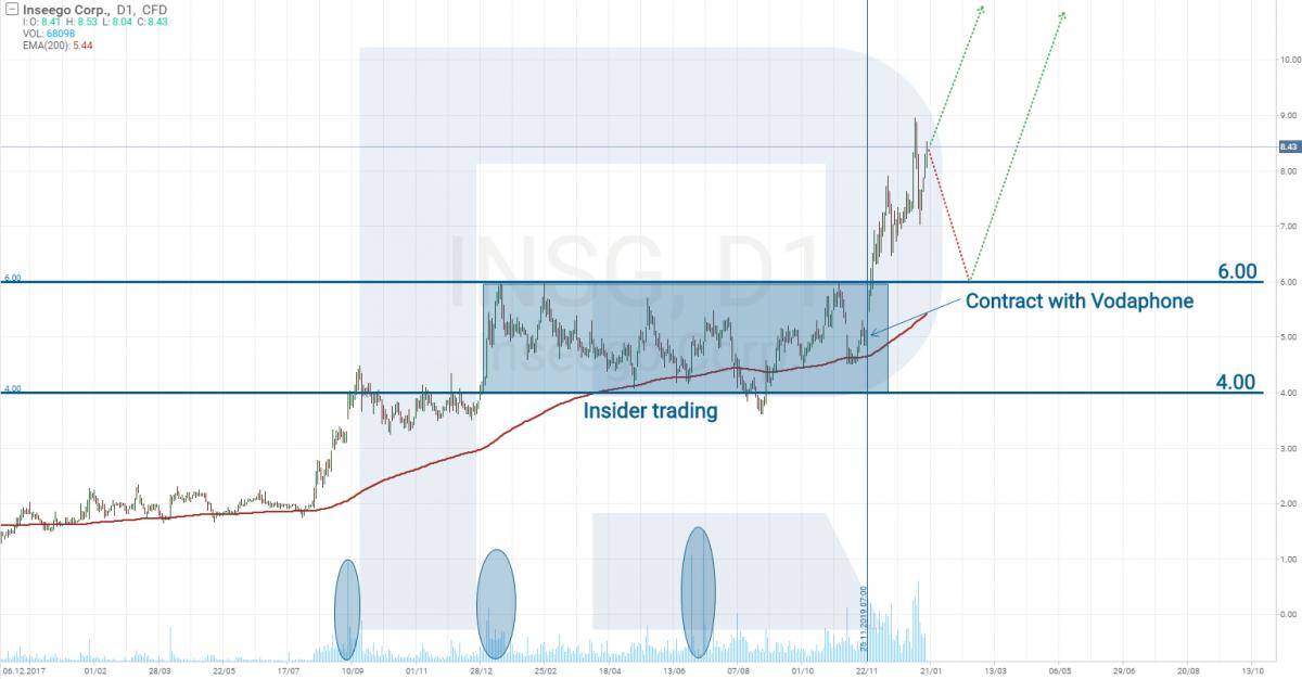 Діаграма цін акцій Inseego