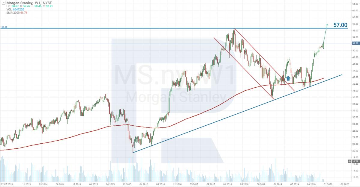 Morgan Stanley varud