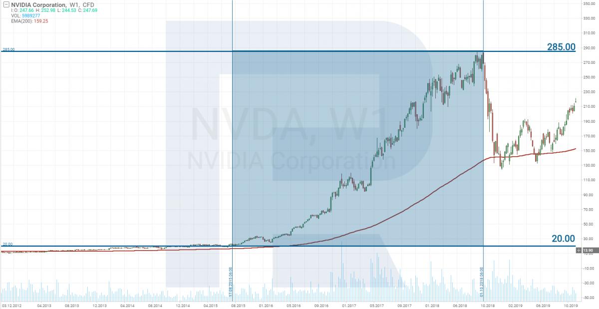 Діаграма цін акцій Nvidia