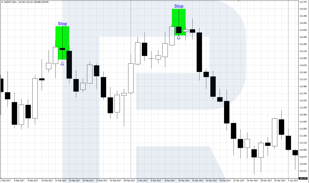Price Action - Bearish Pin Bar