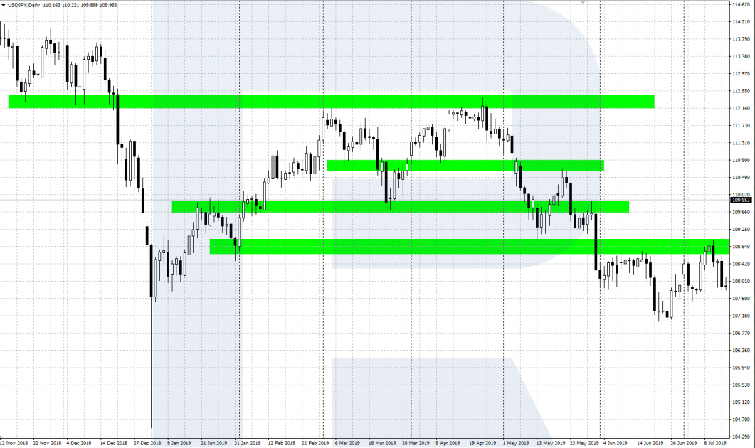 Price Action - Demand and supply zones