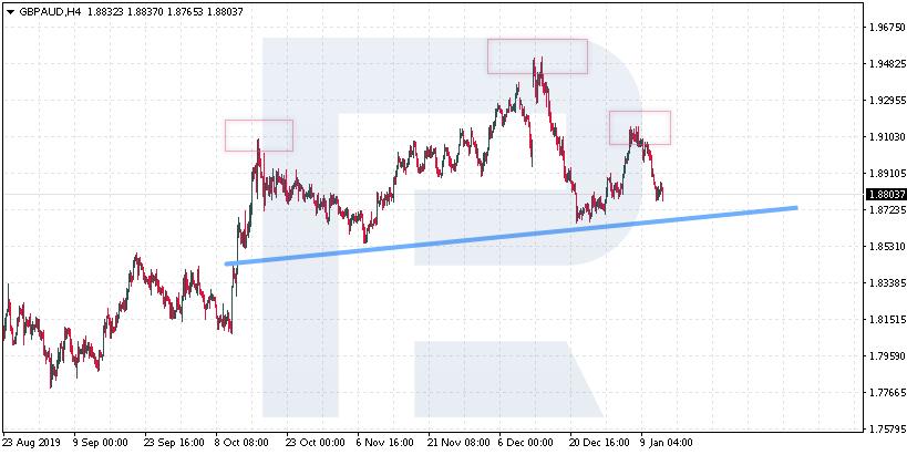 trend reversal - 6