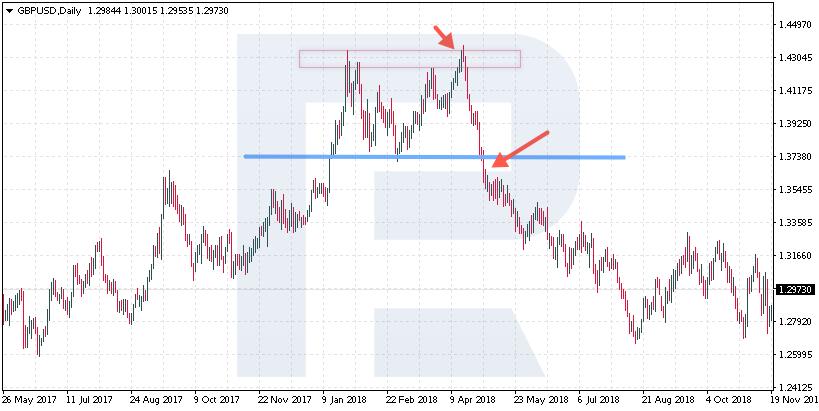 trend reversal - 9