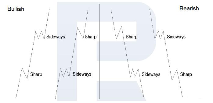 Sự xen kẽ bên trong sóng xung