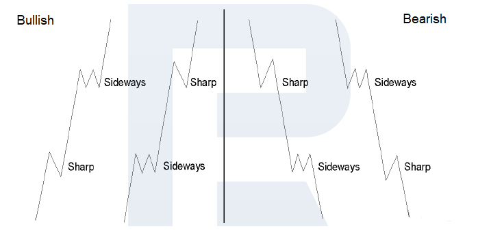 Alternation inside impulse waves