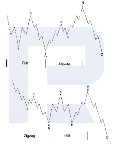Alternation inside corrective waves