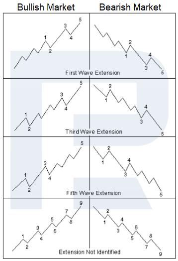 sóng mở rộng - sóng elliott