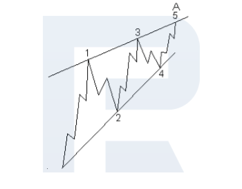 Leading diagonals