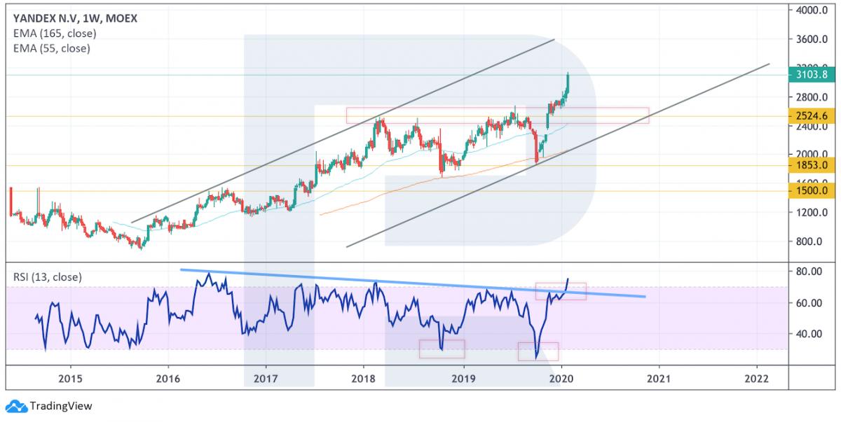 Long-term analysis of Yandex stocks