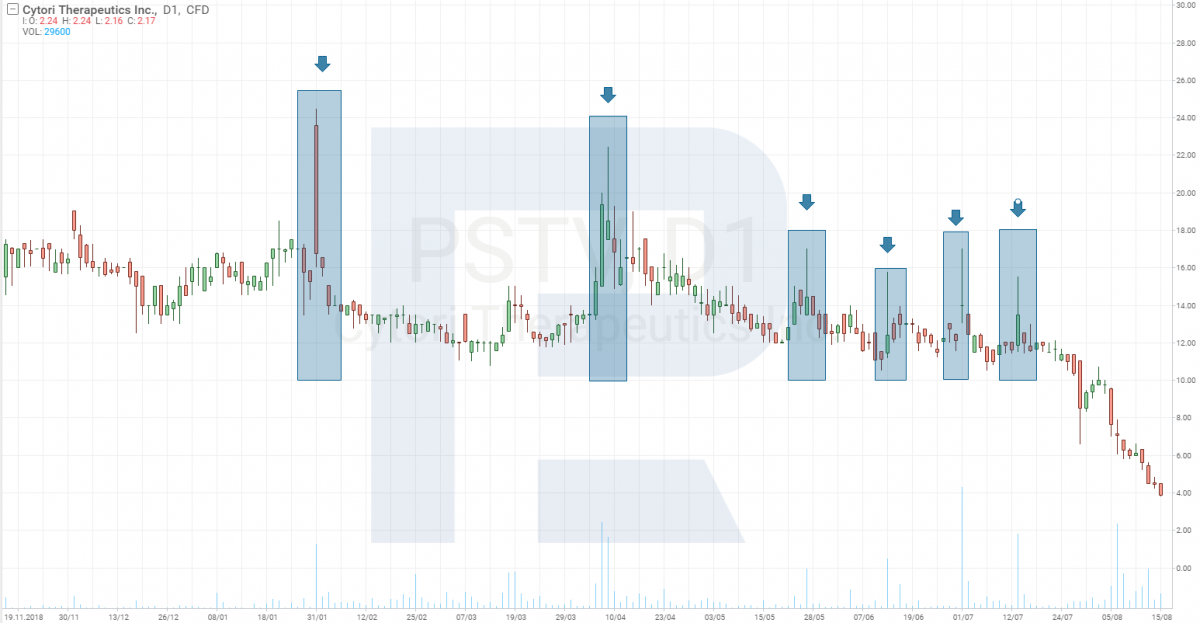 Plus Therapeutics Inc. (NASDAQ: PSTV) aktsiagraafik