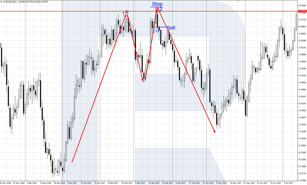 The 2B pattern in an uptrend - Sperandeo