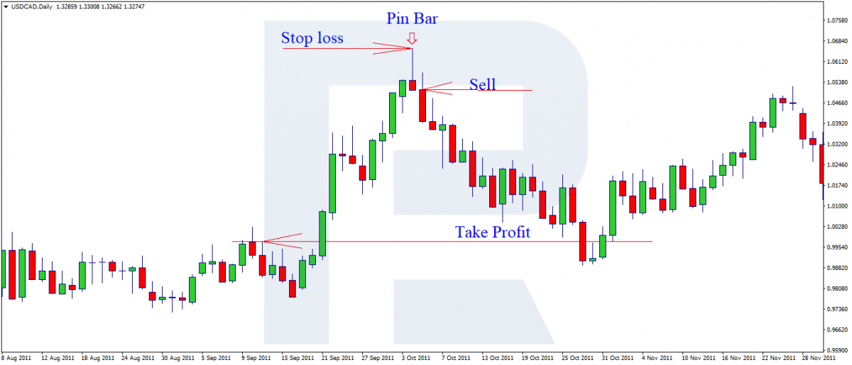 Posizionare Stop Loss e Take Profit in una strategia Pin Bar