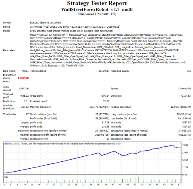 Testing and optimizing Wall Street Forex Robot