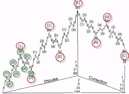 Voller Zyklus - Elliott Waves Theorie