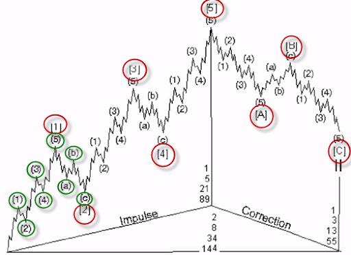 Full cycle - Elliott Waves theory