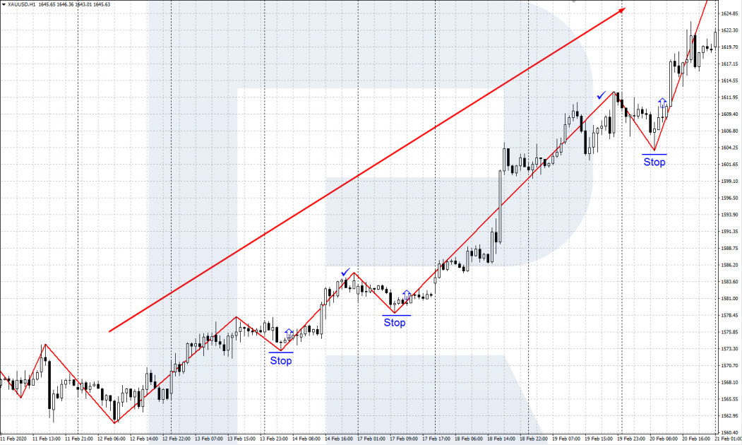 ZigZag indicator - Buying along with the trend