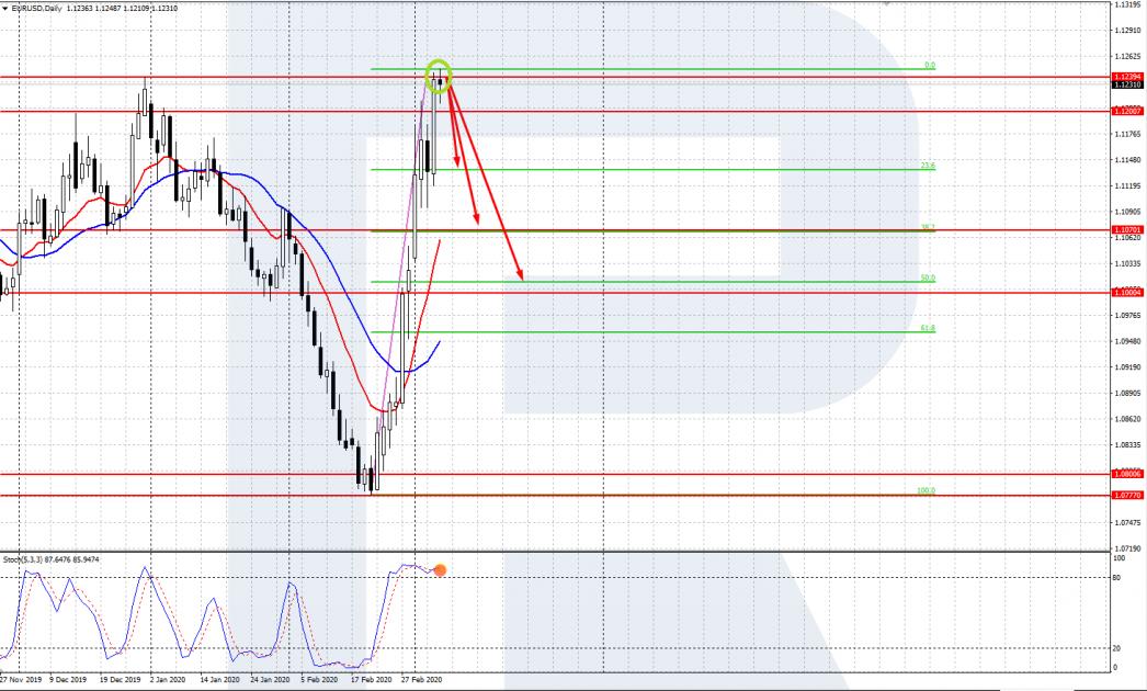 EUR / USD diagramma