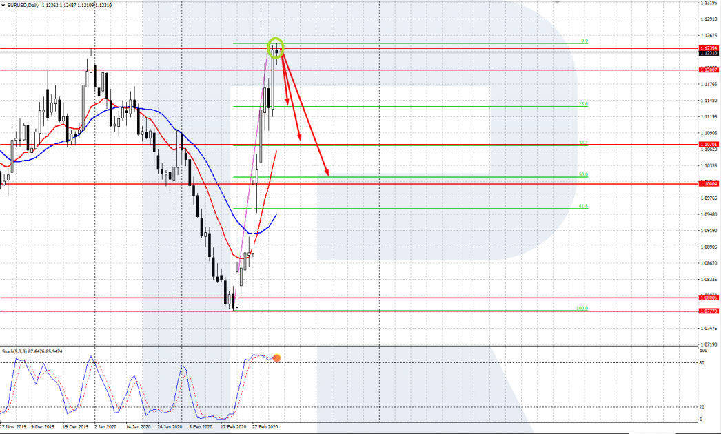EUR / USD-Chart