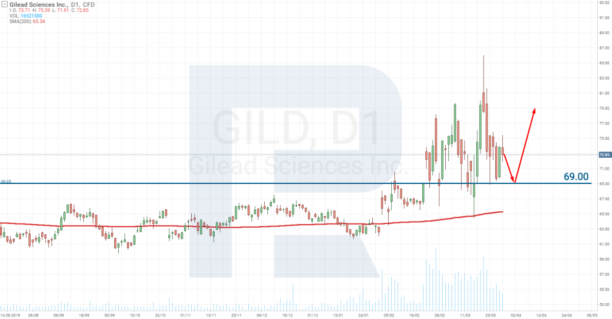 Analiza cen akcji Gilead Sciences Inc. (NASDAQ: GILD)