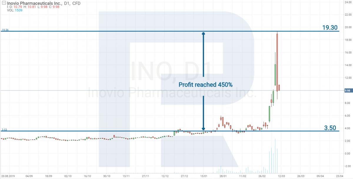 Inovio Phạmrmoffees Inc (NASDAQ: INO)